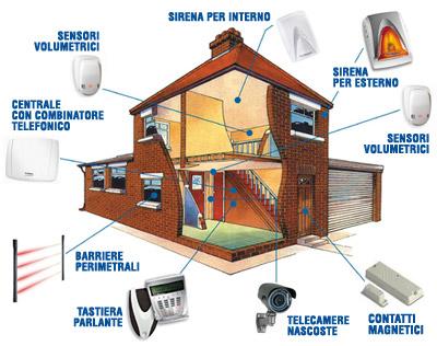 Sistemi di allarmi sg elettro impianti - Sistema allarme casa migliore ...